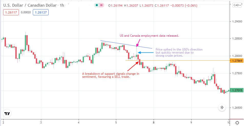 USD/CAD: Feb 5, 2021