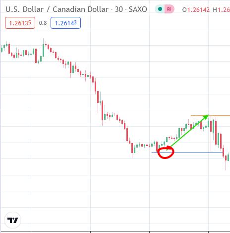 USD/CAD: May 7, 2021