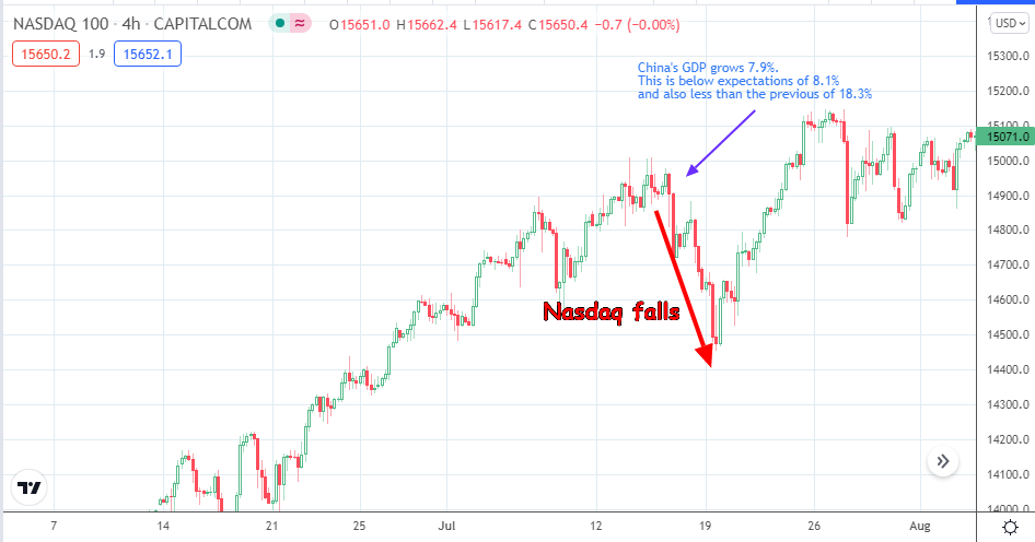 Nasdaq 100 Chart Showing Fall of Nasdaq in Response to China's Downbeat GDP Data