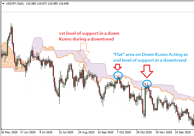 Ichimoku Cloud - Support and Resistance