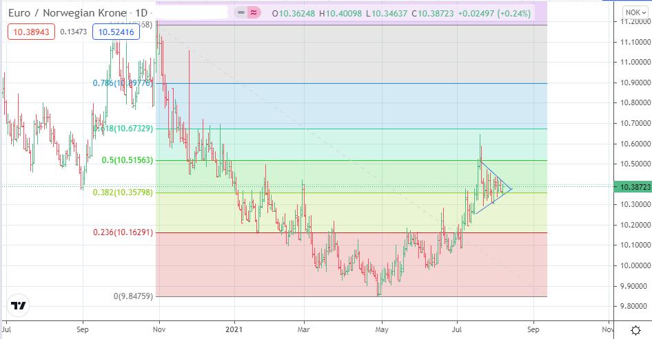 EUR/NOK Daily Chart (2021)