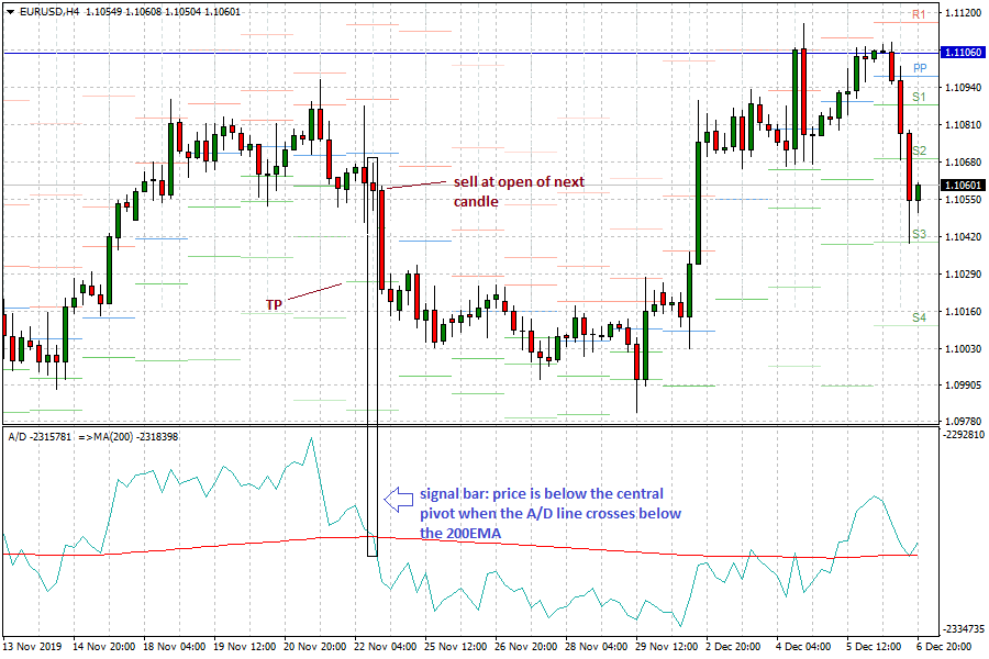 Pivot point strategy with A/D line: Sell Setup