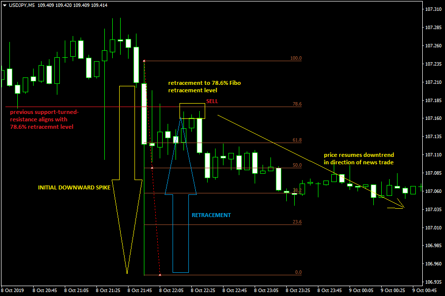 News Trade Showing Short Trade Setup
