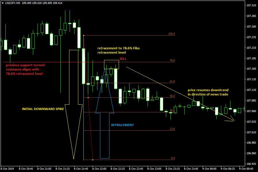 News Trade Showing Short Trade Setup