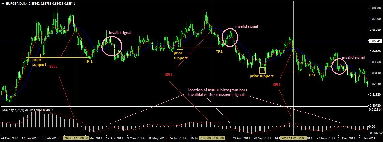 MACD Strategy with 5EMA/15SMA Cross: Short Trade Setup