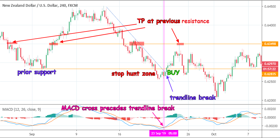 Trendline Break: Long Trade Setup