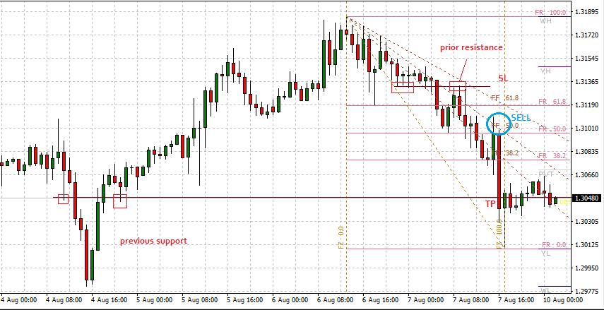 iFibonacci Short Term Trading Strategy: Sell Trade Setup