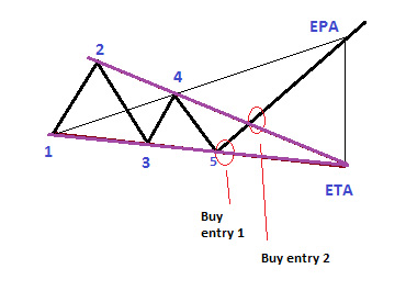 Wolfe Wave Trading Strategy